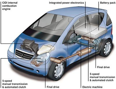 Electric and Hybrid Cars – The Wave of The Future